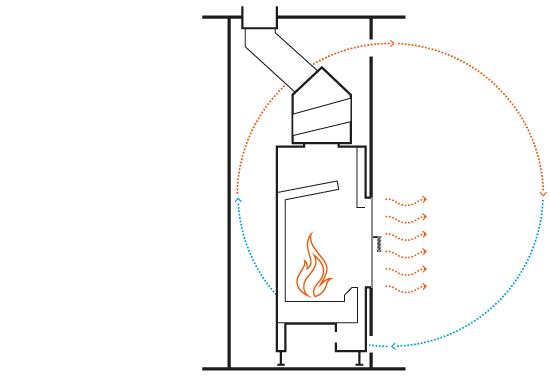Koloběh vzduchu u teplovzdušného krbu s přirozenou (nikoli však příjemnou a zdravou) konvekcí (Zdroj: Hoxter)